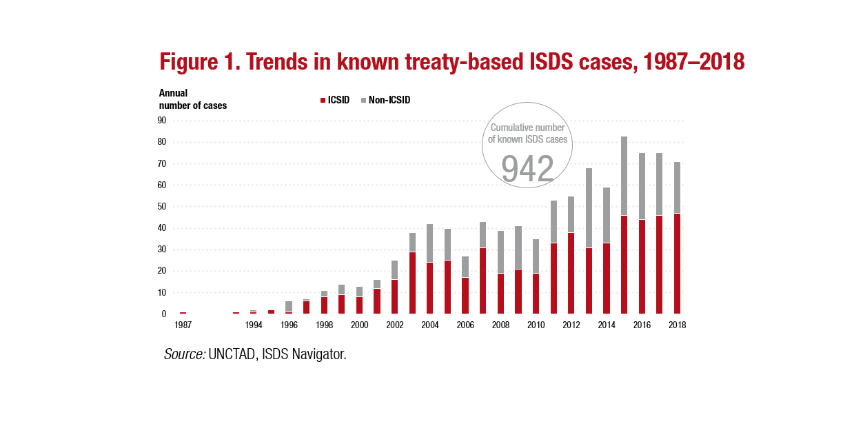 Graph ISDS Cases 1987-2018